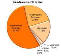 Kramden by race cv