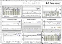 Charts cv