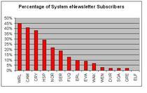 Enewsletter subscribers cv