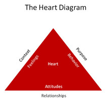 The heart diagram cv