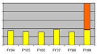 Monitoring revenue trend cv
