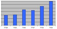 Portfolio scoring rev trend cv