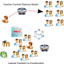 Models of learning cv