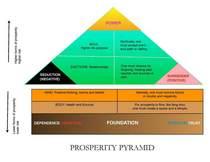 Prosperity  cv