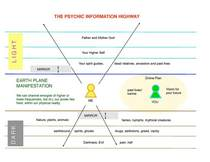 Psychic information highway cv
