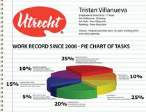 Utrecht record cv