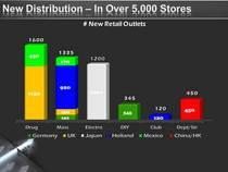 New.distribution.slide cv