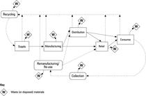 Green supply chain cv