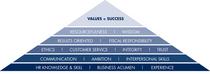 Value pyramid cv