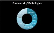 Frameworks cv