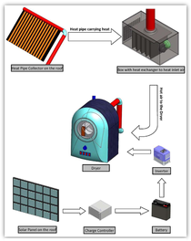 Schematic of solar dryer cv