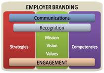 Employerbranding cv
