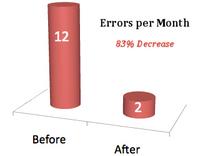 Errors graphic cv