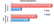 Processimprovement cv