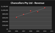 Chancellors pl revenue cv