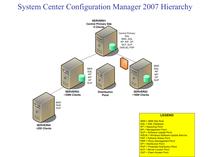 Sccm hierarchy cv