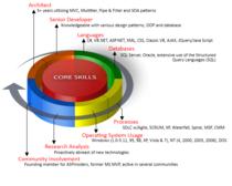Coreskills03 cv