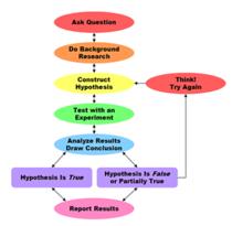 Scientific method image cv