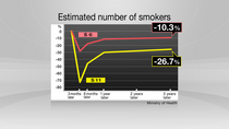 Estimated no of smokers cv