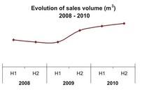Evolution of sales volume cv
