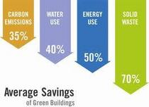 Chart avg green building savings cv