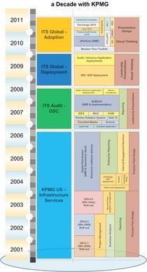 A decade with kpmg2 cv