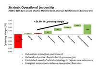 Strategic operational leadership cv