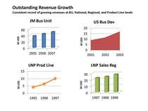 Revenue growth cv
