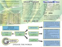 Inside page chinese cv