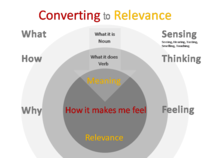 Relevance examples cv