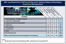 Tab a2 a5   manning chart mozambique  cv