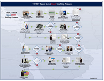 Tjfact staffing recruiting flow diagram cv