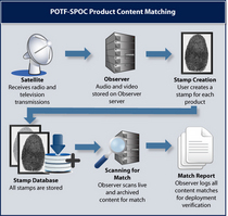 Potf spoc  advanced content machinary cv