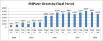 Fiscal period orders cv