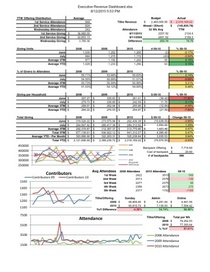 Revenue dashboard cv