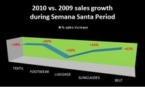 Semana santa promotion   sales graph cv