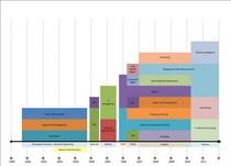 Chart cv