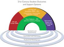 21st centuy skills cv