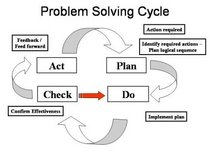Problemsolvingcycle cv