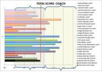 Overall total janssen scores  coaches rating cv