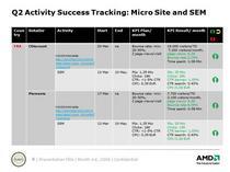 Gtm activity result dashboard cv