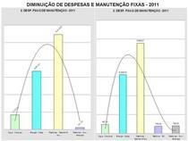 Diminui%c3%87%c3%83o de despesas fixas 2011 cv