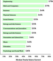 Front page salary graphic cv