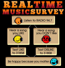 Real time music survey chart cv