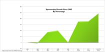 Sponsorship growth cv