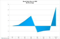 Booth sales percentages cv