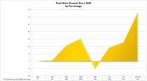 Sales growth cv