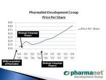 Price per share cv