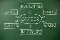 Career cv