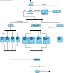 Activity diagram final cv